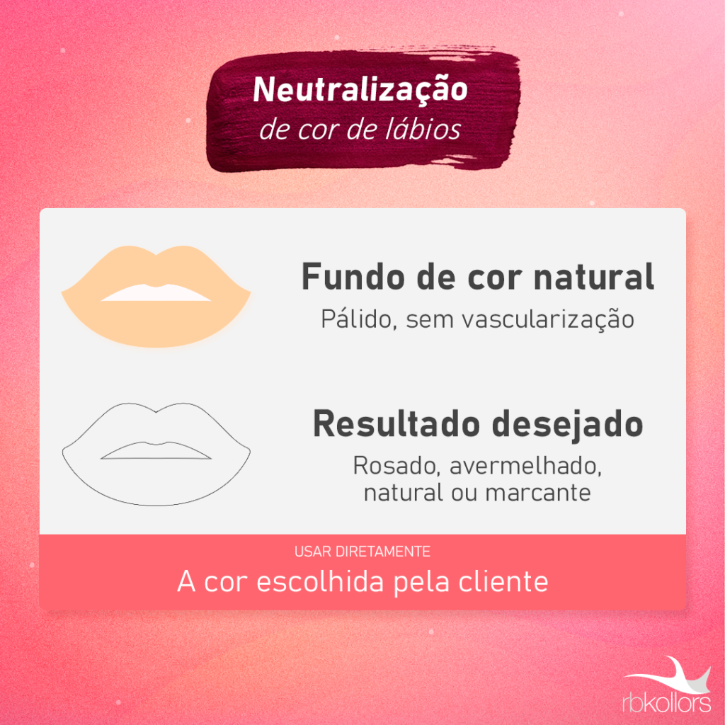 Aprenda como fazer neutralização de lábios com a RBKollors